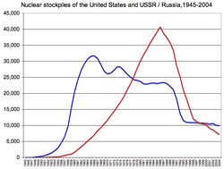 U.S. and USSR/Russian nuclear weapons stockpiles, 1945-2005.