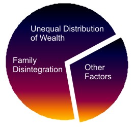 unequal distribution of wealth in the What makes nigeria so unequal and how big is this inequality nigeria: extreme inequality in numbers 5 million the combined wealth of nigeria's five richest.