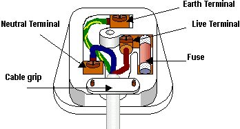 Three_pin_mains_plug_%28UK%29 statemaster encyclopedia bs 1363 15 amp plug wiring diagram at mifinder.co