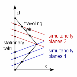 Statemaster encyclopedia minkowski diagram the twin paradox ccuart Images
