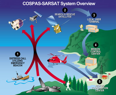 Overview diagram of EPIRB/COSPAS-SARSAT communication system