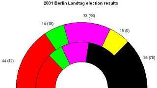 Seat results -- SDP in red, Greens in green, PDS in purple, FDP in yellow, CDU in black