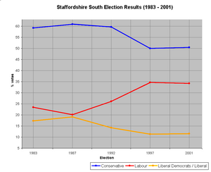 Staffordshire South election results (click for larger version)